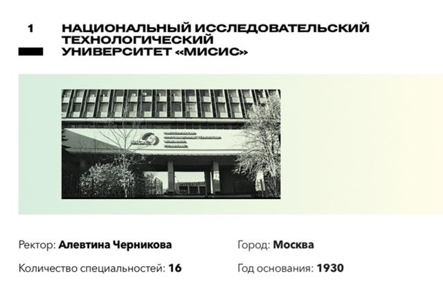 Самые престижные вузы россии и москвы