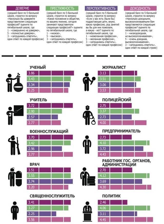 Какая самая высокооплачиваемая профессия в россии?