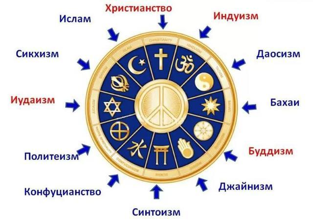 Какая самая многочисленная и распространенная религия в мире