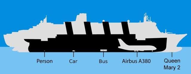 Самые большие судна в мире: грузовые, пассажирские и военные