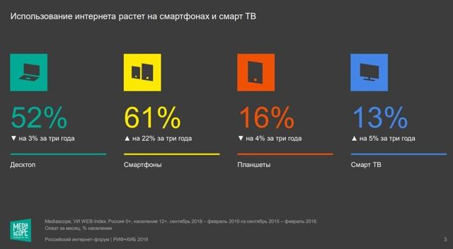 Какие самые популярные сайты рунета на 2019 год?