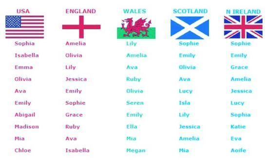 Самые красивые фамилии в мире для девушек и мальчиков