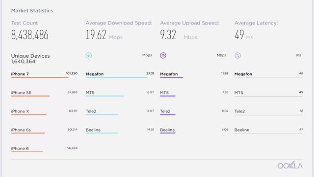 cамый быстрый интернет в мире (мобильный и на компьютере)?