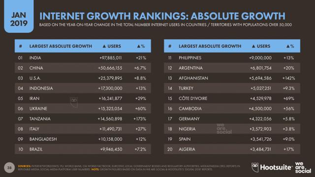Топ-10 самых популярных сайтов интернета