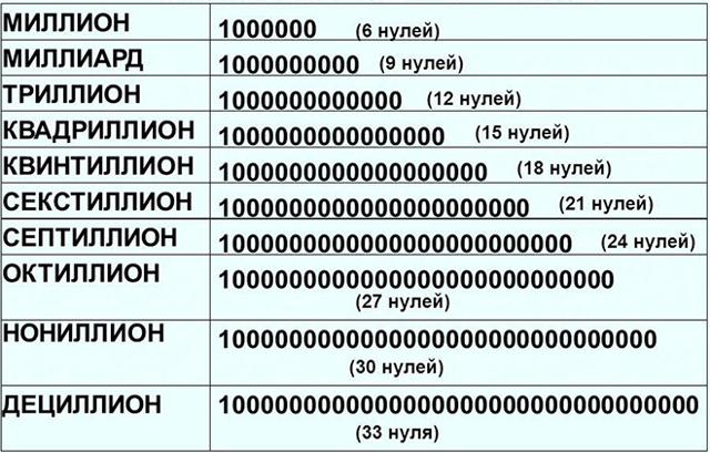 Какое самое большое число (простое или натуральное)