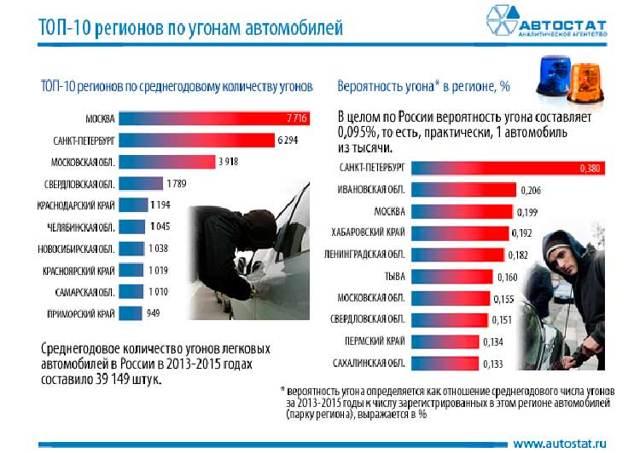 Самые угоняемые машины россии: списки гибдд и страховщиков